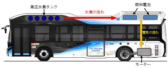 都営バスで燃料電池バスによる運行を開始!   東京都交通局