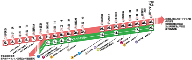 図 大 路線 江戸 線