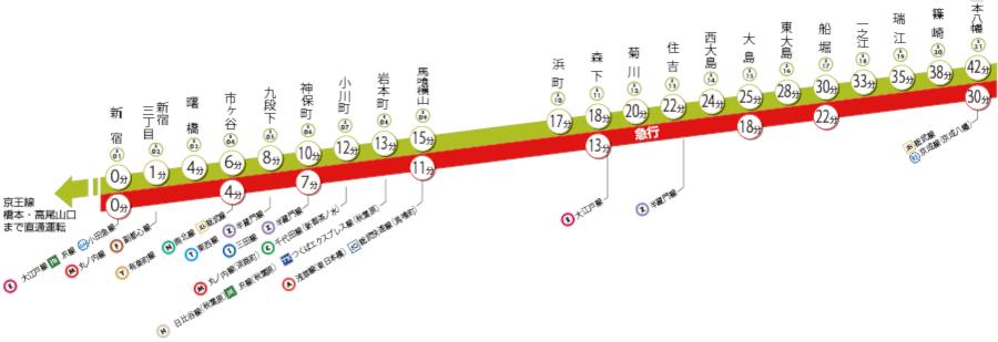 都営新宿線 停車駅